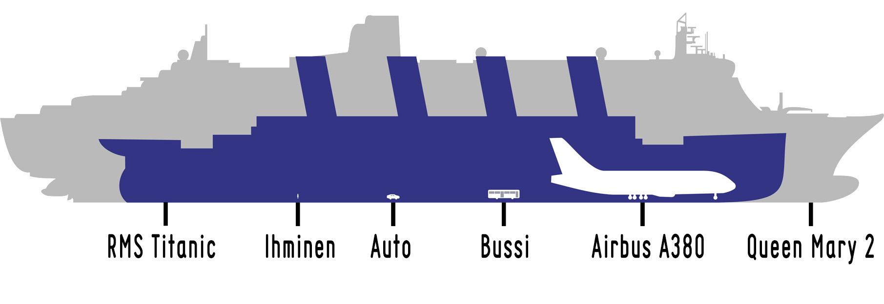 Titanic verrattuna eri kappaleisiin