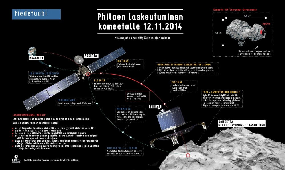 Philae-grafiikka